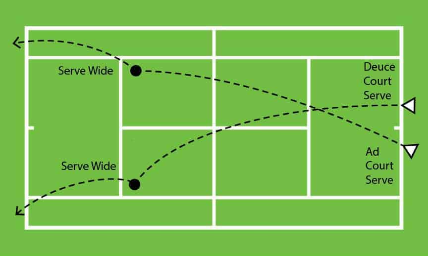 Wide Serve Placement